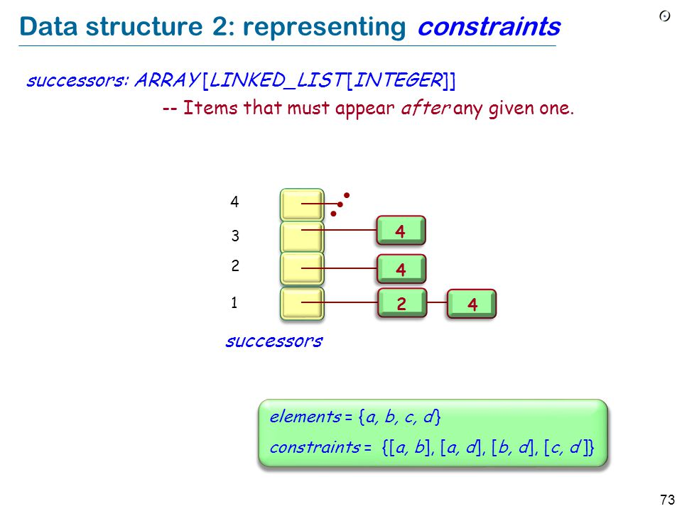 73 Data structure 2: representing constraints successors: ARRAY [LINKED_LIST [INTEGER]] -- Items that must appear after any given one. 2 1 3 4 2 4 4 4