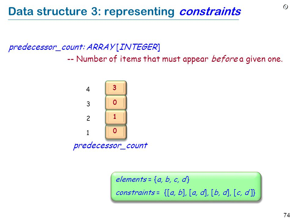 74 Data structure 3: representing constraints predecessor_count: ARRAY [INTEGER] -- Number of items that must appear before a given one.