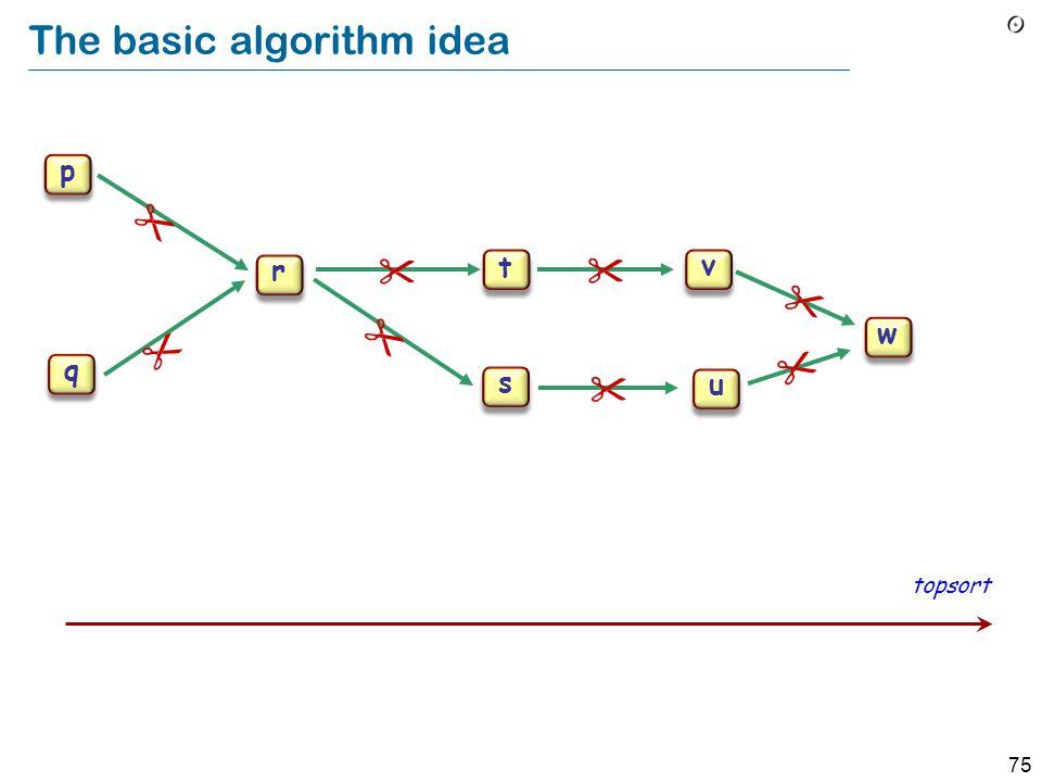 75 p q r s t u v w The basic algorithm idea topsort p q r s t u v w        