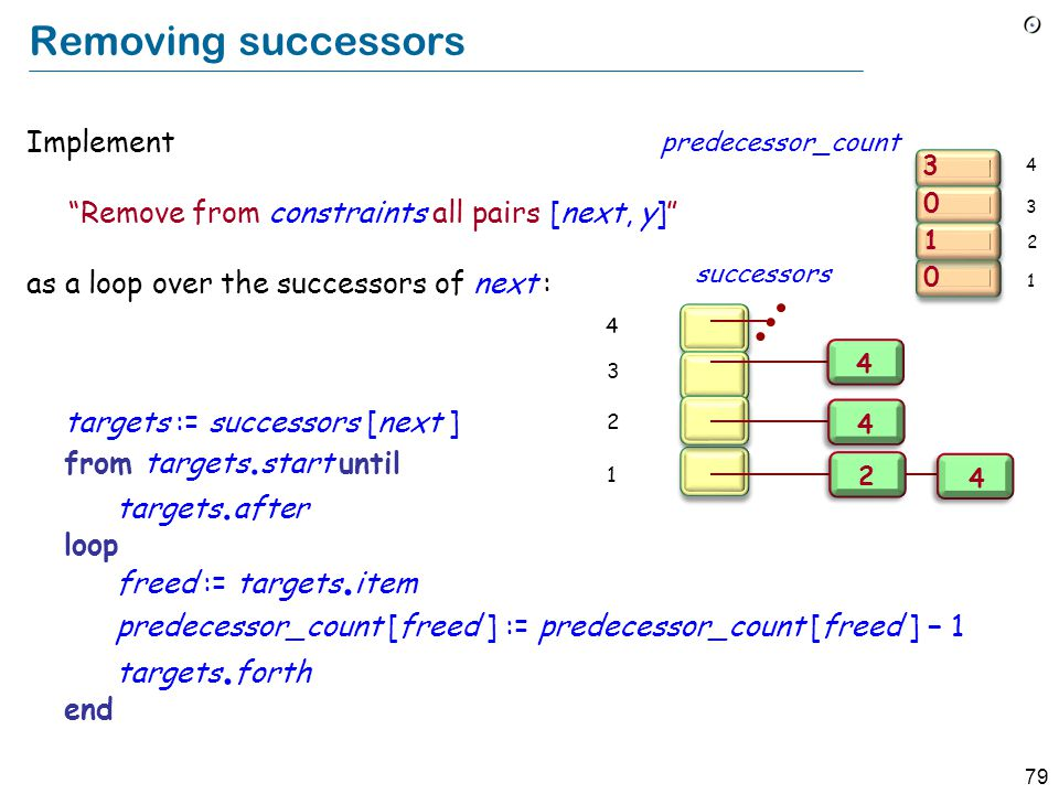 """79 Removing successors Implement """"Remove from constraints all pairs [next, y]"""" as a loop over the successors of next : targets := successors [next ] f"""