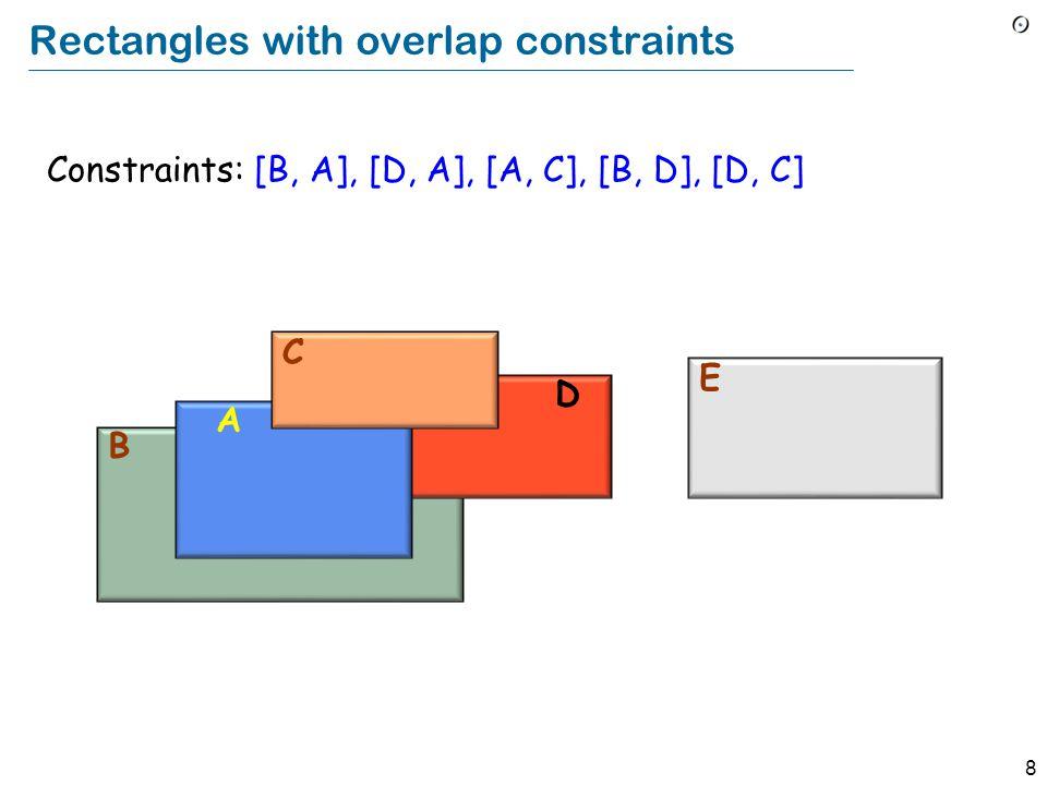8 Rectangles with overlap constraints B D A C E Constraints: [B, A], [D, A], [A, C], [B, D], [D, C]