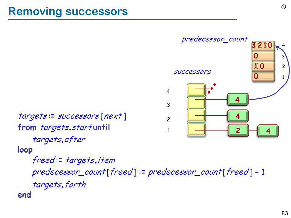 83 Removing successors 3 1 0 0 0 21 0 2 1 3 4 Implement Remove from constraints all pairs [next, y] as a loop over the successors of next : targets := successors [next ] from targets.