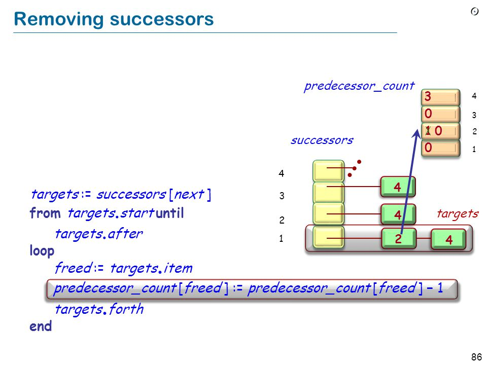 """86 Removing successors Implement """"Remove from constraints all pairs [next, y]"""" as a loop over the successors of next : targets := successors [next ] f"""