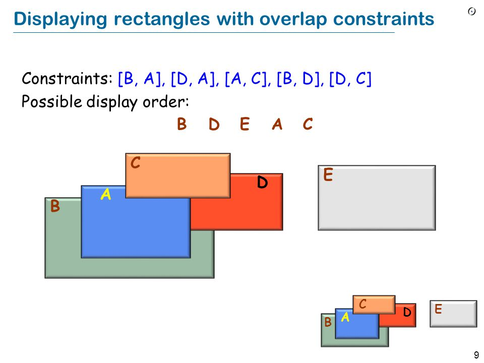 9 Displaying rectangles with overlap constraints B D A C E BD EAC Constraints: [B, A], [D, A], [A, C], [B, D], [D, C] Possible display order: B D A C E