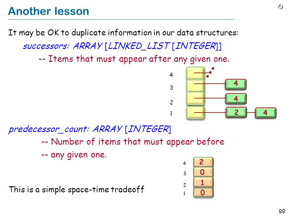 99 Another lesson It may be OK to duplicate information in our data structures: successors: ARRAY [LINKED_LIST [INTEGER]] -- Items that must appear af