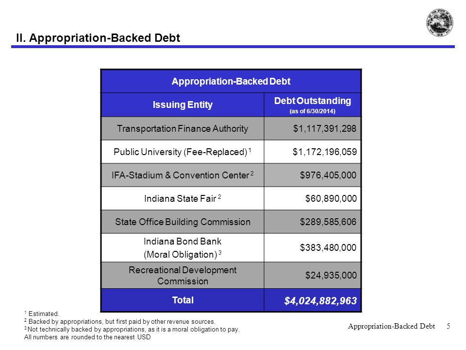 Appropriation-Backed Debt: Oversight  Appropriation-Backed debt is approved by the General Assembly either by approval of the project or the source of funds used to finance the repayment of bonds issued.