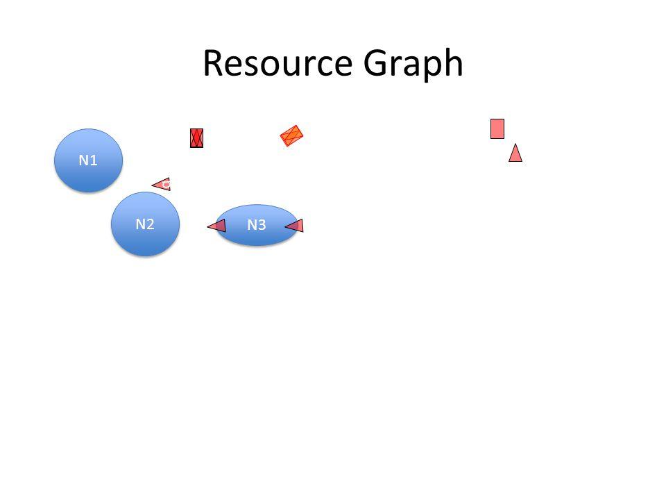 Resource Graph N2 N1 N3 q