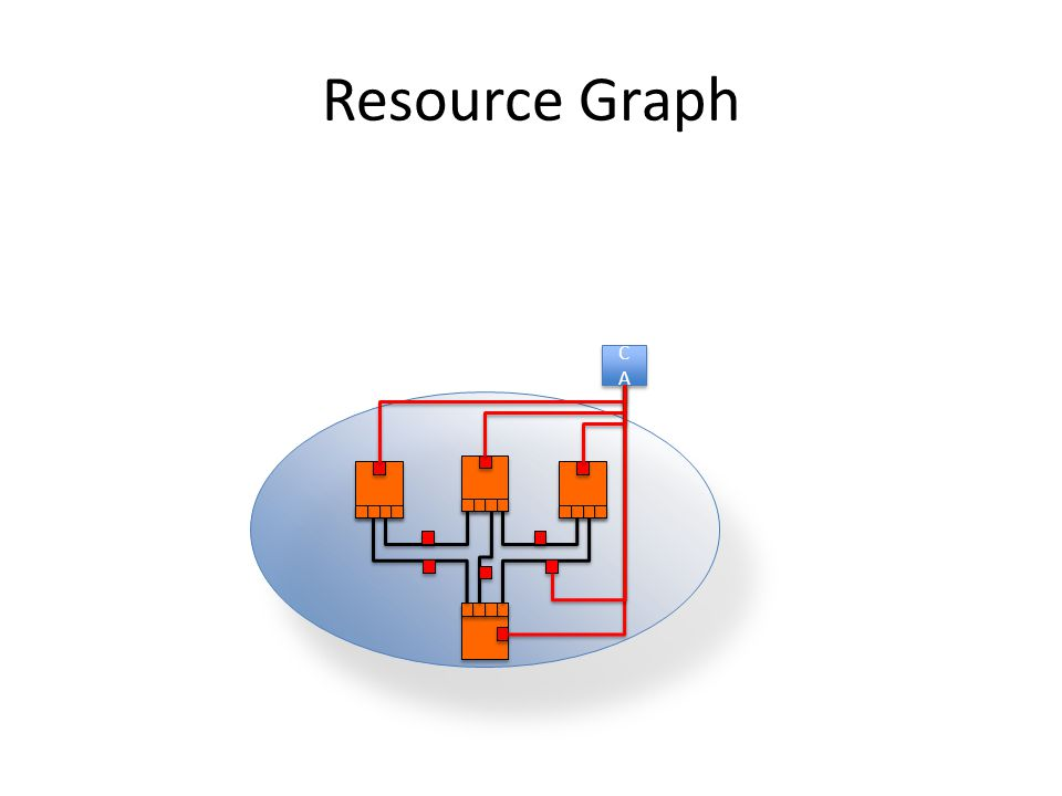 Resource Graph CACA CACA
