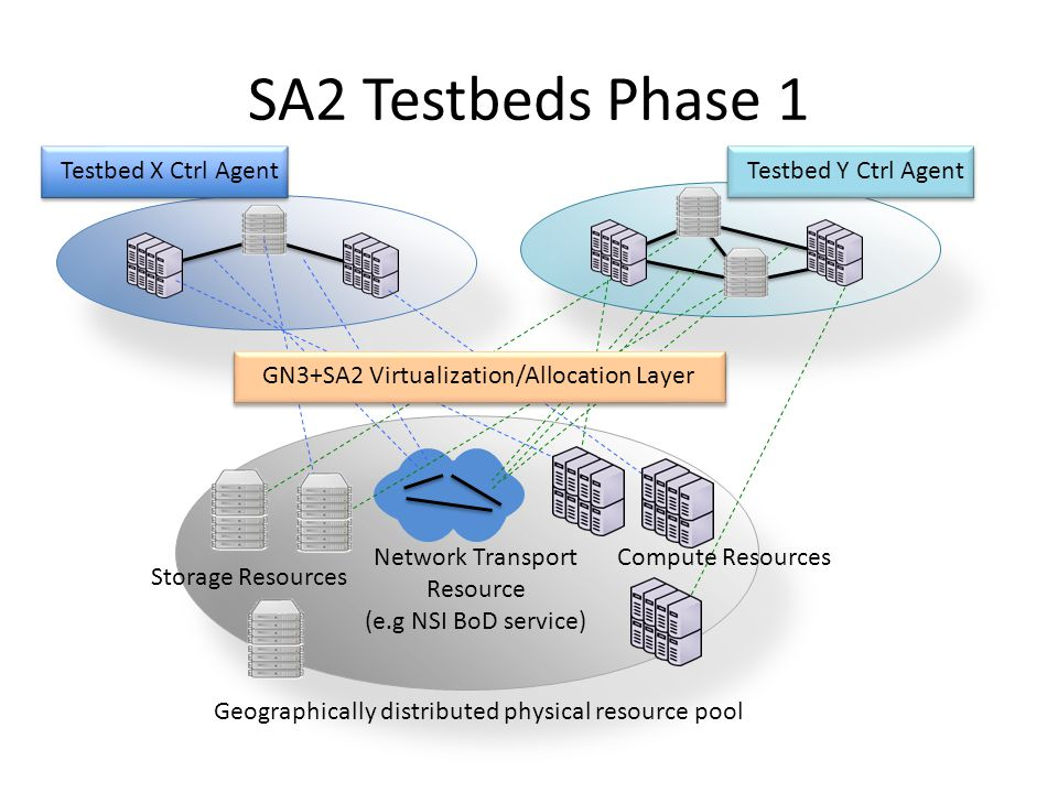 SA2 Testbeds Phase 1 Compute Resources Storage Resources Geographically distributed physical resource pool Network Transport Resource (e.g NSI BoD service) GN3+SA2 Virtualization/Allocation LayerTestbed X Ctrl AgentTestbed Y Ctrl Agent