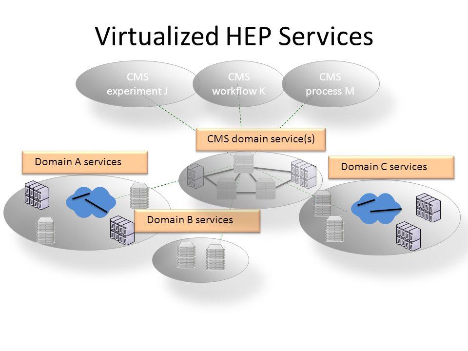 Virtualized HEP Services Domain C servicesDomain A servicesDomain B services CMS domain service(s) CMS experiment J CMS workflow K CMS process M