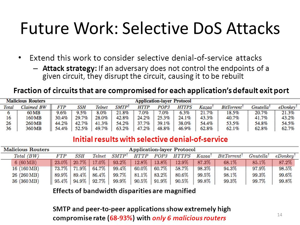 Future Work: Selective DoS Attacks Extend this work to consider selective denial-of-service attacks – Attack strategy: If an adversary does not control the endpoints of a given circuit, they disrupt the circuit, causing it to be rebuilt 14 Fraction of circuits that are compromised for each application's default exit port Initial results with selective denial-of-service Effects of bandwidth disparities are magnified SMTP and peer-to-peer applications show extremely high compromise rate (68-93%) with only 6 malicious routers