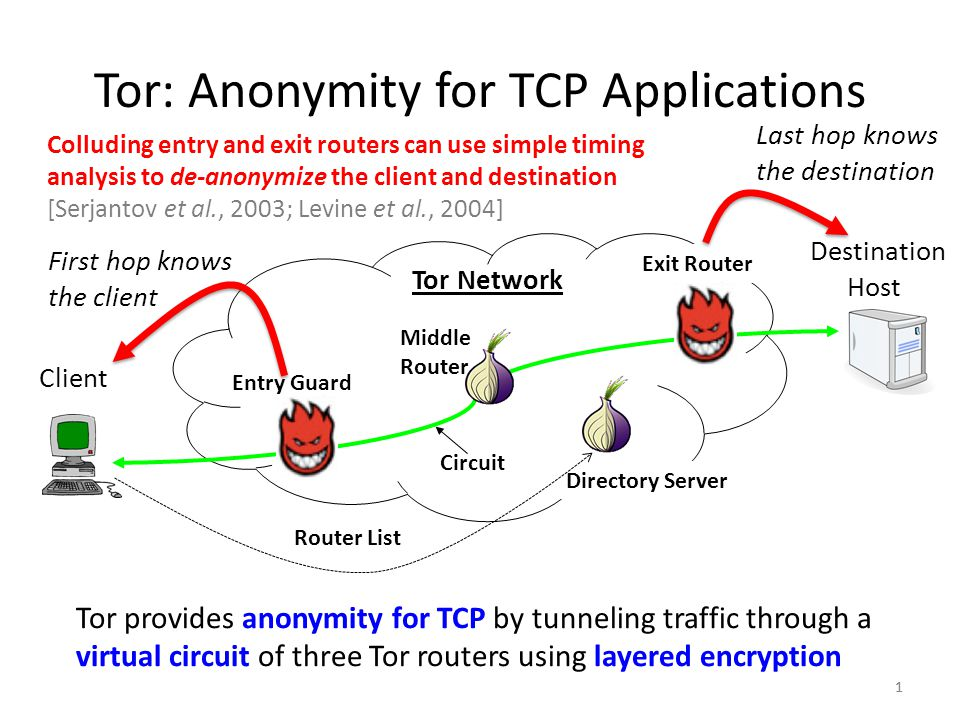 Tor: Anonymity for TCP Applications 1 Client Destination Host Entry Guard Middle Router Exit Router Directory Server Circuit Router List Tor provides anonymity for TCP by tunneling traffic through a virtual circuit of three Tor routers using layered encryption 1 First hop knows the client Last hop knows the destination Tor Network Colluding entry and exit routers can use simple timing analysis to de-anonymize the client and destination [Serjantov et al., 2003; Levine et al., 2004]