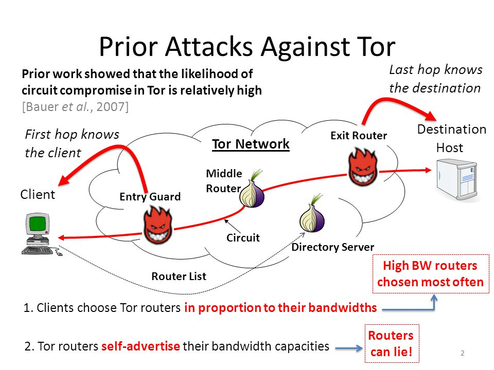 Prior Attacks Against Tor 2 Client Destination Host Entry Guard Middle Router Exit Router Directory Server Circuit Router List Prior work showed that the likelihood of circuit compromise in Tor is relatively high [Bauer et al., 2007] 2 First hop knows the client Last hop knows the destination Tor Network 1.