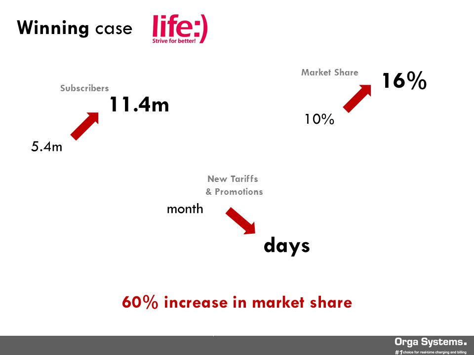11.4m 5.4m Subscribers 16% 10% Market Share days month New Tariffs & Promotions Winning case 60% increase in market share