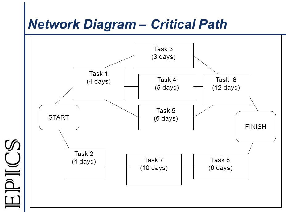 Network Diagram – Critical Path Task 1 (4 days) Task 3 (3 days) Task 8 (6 days) Task 7 (10 days) Task 2 (4 days) Task 6 (12 days) Task 4 (5 days) START FINISH Task 5 (6 days)