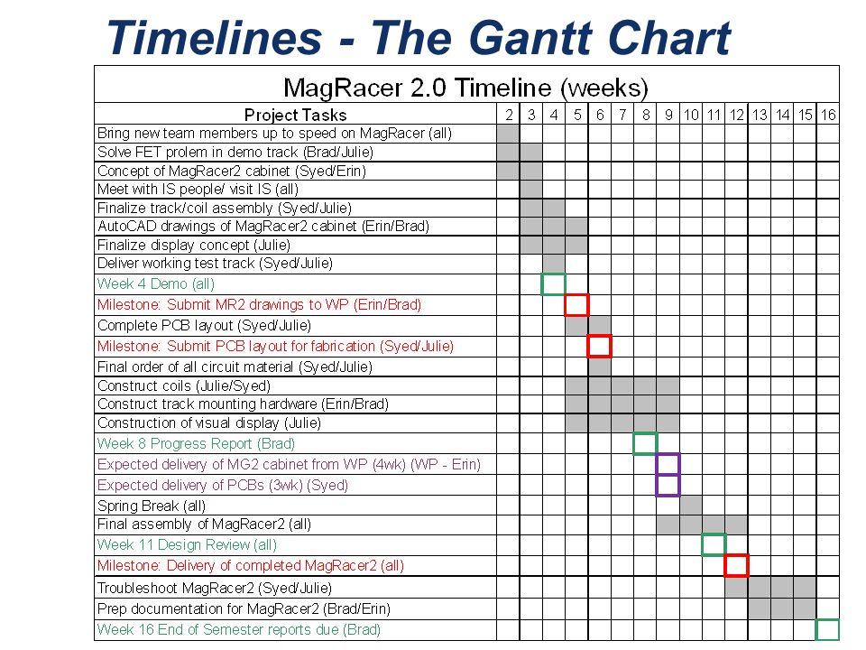 Timelines - The Gantt Chart