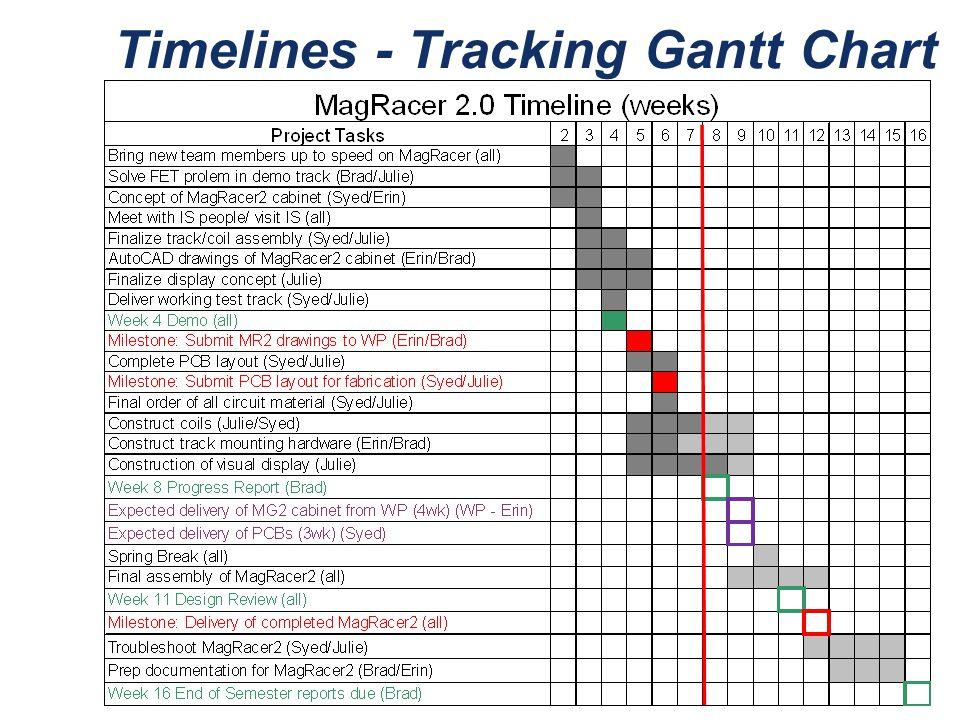 Timelines - Tracking Gantt Chart
