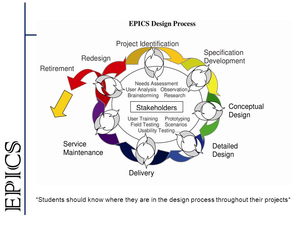 *Students should know where they are in the design process throughout their projects*