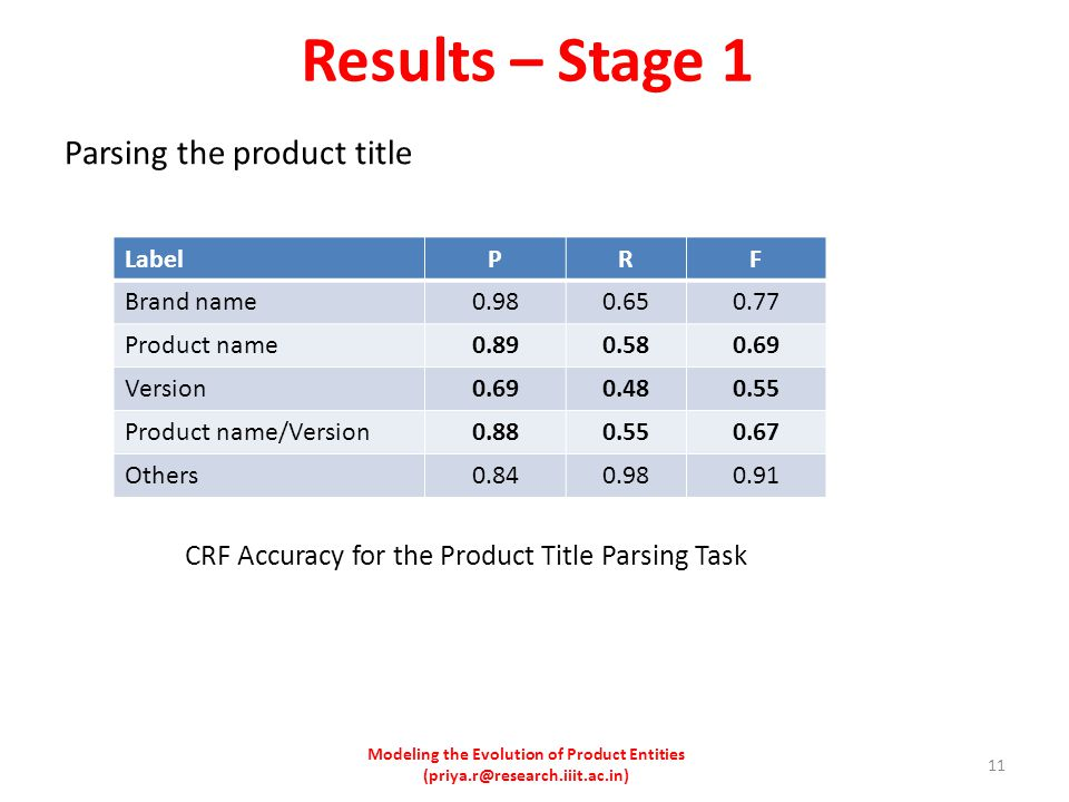 Results – Stage 1 Parsing the product title CRF Accuracy for the Product Title Parsing Task LabelPRF Brand name0.980.650.77 Product name0.890.580.69 Version0.690.480.55 Product name/Version0.880.550.67 Others0.840.980.91 Modeling the Evolution of Product Entities (priya.r@research.iiit.ac.in) 11
