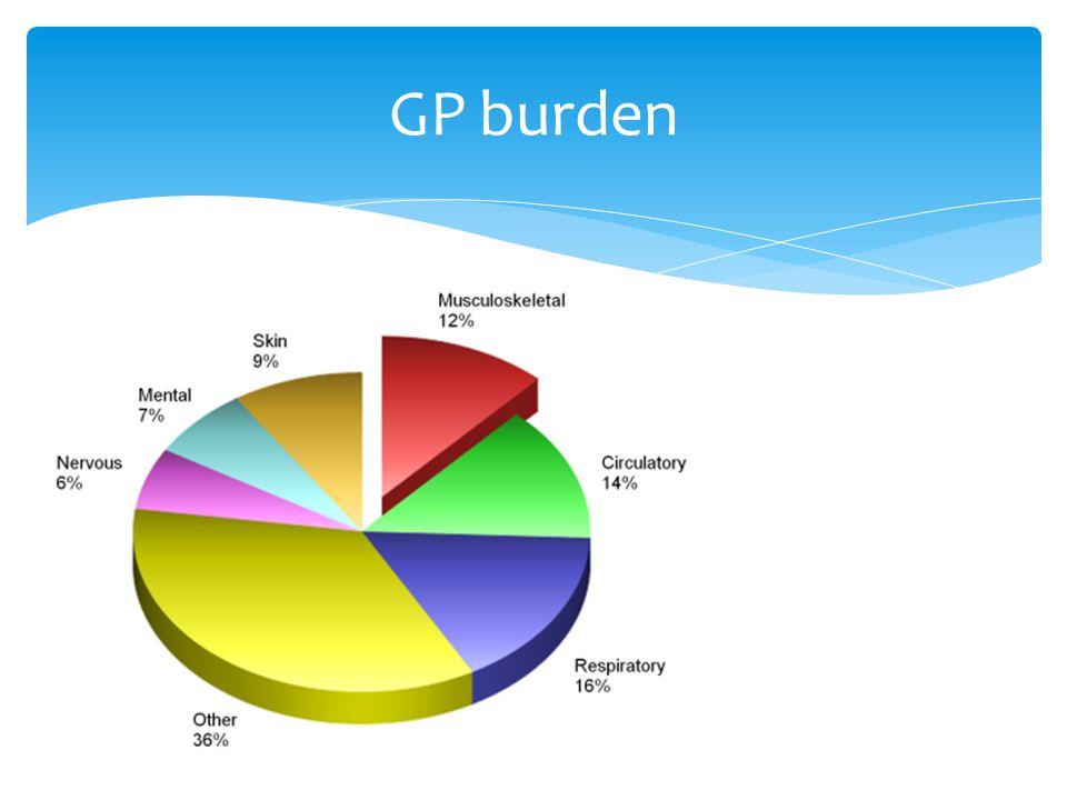 GP burden
