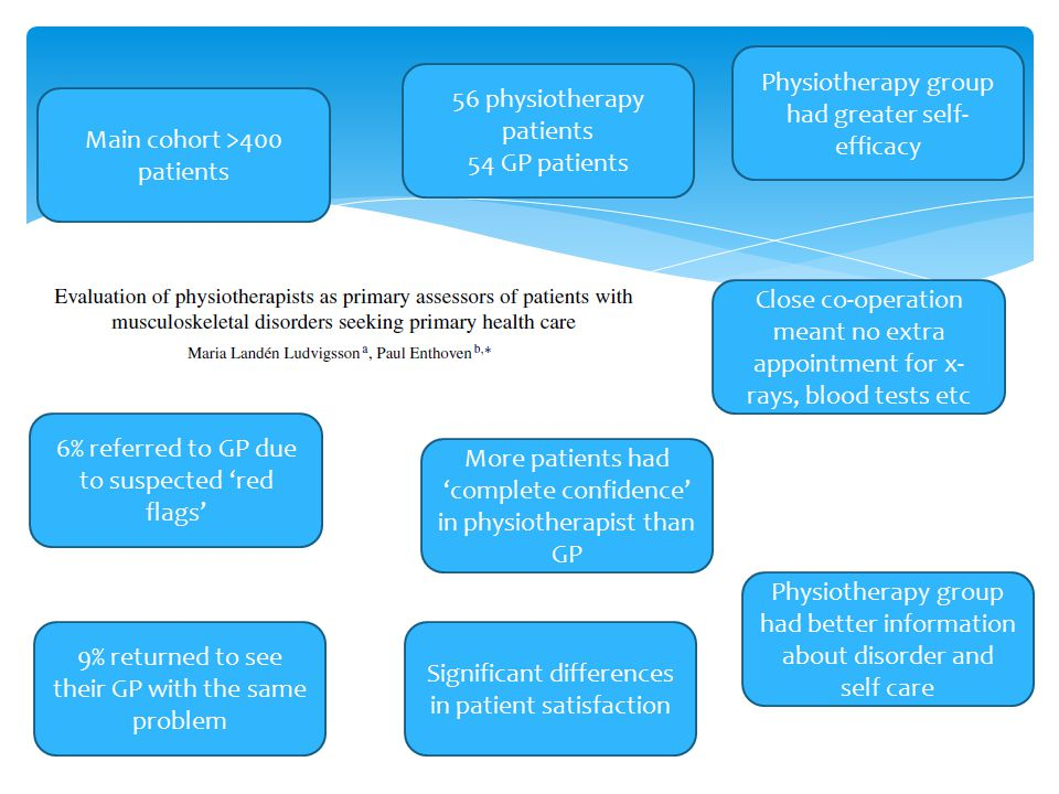 Main cohort >400 patients 56 physiotherapy patients 54 GP patients Close co-operation meant no extra appointment for x- rays, blood tests etc Significant differences in patient satisfaction 6% referred to GP due to suspected 'red flags' 9% returned to see their GP with the same problem More patients had 'complete confidence' in physiotherapist than GP Physiotherapy group had better information about disorder and self care Physiotherapy group had greater self- efficacy