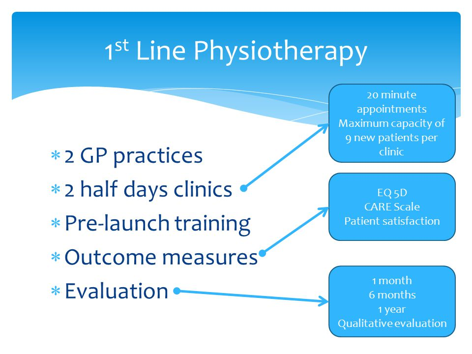  2 GP practices  2 half days clinics  Pre-launch training  Outcome measures  Evaluation 1 st Line Physiotherapy 20 minute appointments Maximum capacity of 9 new patients per clinic EQ 5D CARE Scale Patient satisfaction 1 month 6 months 1 year Qualitative evaluation