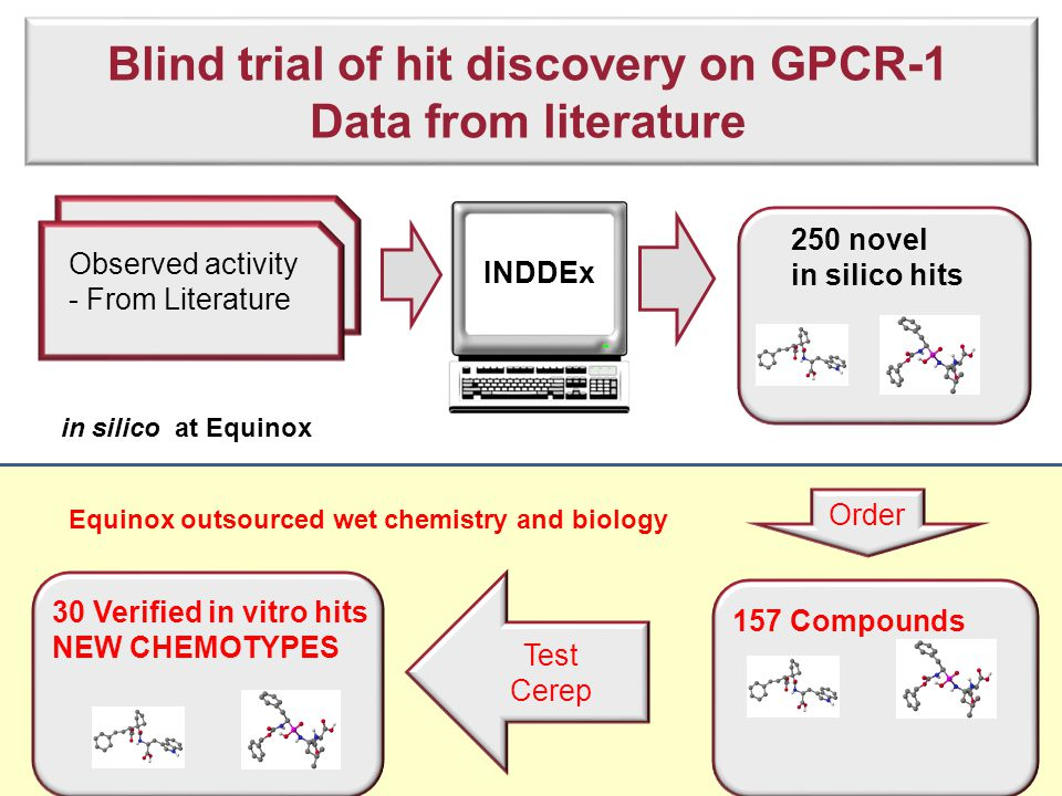 Chemistrt a Blind trial of hit discovery on GPCR-1 Data from literature 250 novel in silico hits Order Observed activity - From Literature 157 Compounds 30 Verified in vitro hits NEW CHEMOTYPES Test Cerep in silico at Equinox Equinox outsourced wet chemistry and biology INDDEx