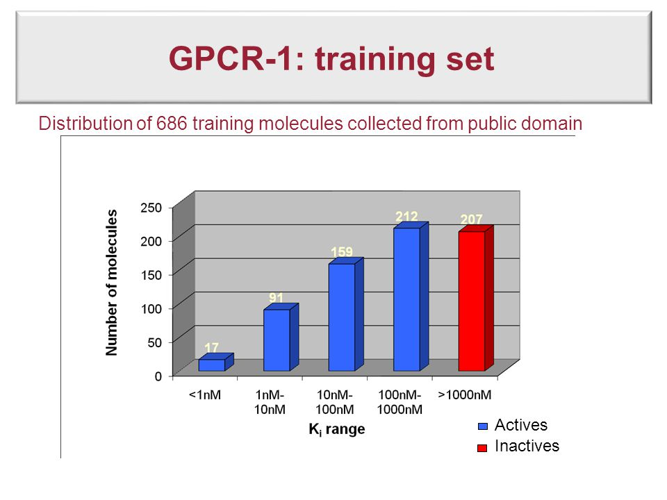 GPCR-1: training set Distribution of 686 training molecules collected from public domain Actives Inactives
