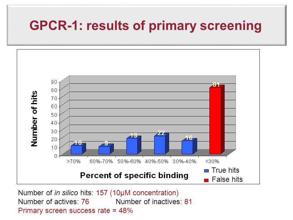 GPCR-1: results of primary screening Number of in silico hits: 157 (10µM concentration) Number of actives: 76 Number of inactives: 81 Primary screen s