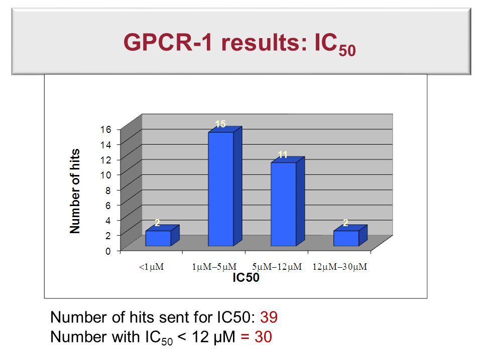 GPCR-1 results: IC 50 Number of hits sent for IC50: 39 Number with IC 50 < 12 µM = 30