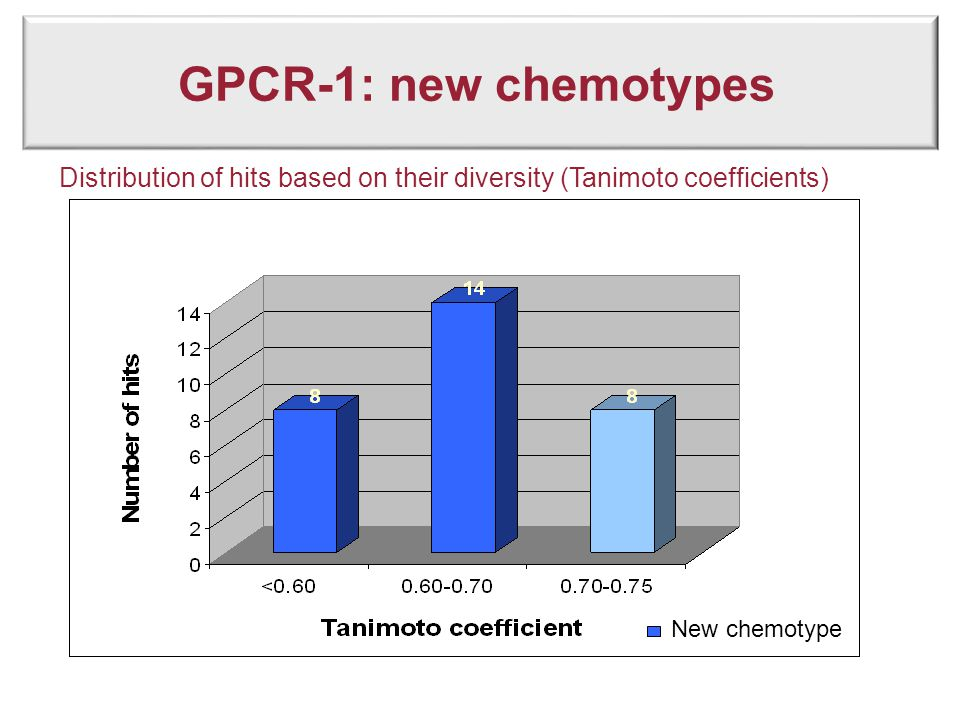 GPCR-1: new chemotypes Distribution of hits based on their diversity (Tanimoto coefficients) New chemotype