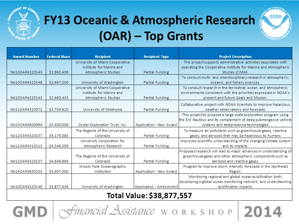 FY13 Oceanic & Atmospheric Research (OAR) – Top Grants Award NumberFederal ShareRecipientRecipient TypeProject Description NA10OAR4320143$2,663,406 University of Miami-Cooperative Institute for Marine and Atmospheric StudiesPartial Funding This project supports administrative activities associated with operating the Cooperative Institute for Marine and Atmospheric Studies (CIMAS.