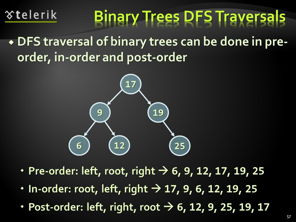  DFS traversal of binary trees can be done in pre- order, in-order and post-order  Pre-order: left, root, right  6, 9, 12, 17, 19, 25  In-order: root, left, right  17, 9, 6, 12, 19, 25  Post-order: left, right, root  6, 12, 9, 25, 19, 17 17 199 6 12 25 57