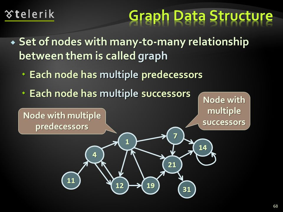  Set of nodes with many-to-many relationship between them is called graph  Each node has multiple predecessors  Each node has multiple successors 7 19 21 14 1 12 31 4 11 Node with multiple predecessors Node with multiple successors 68