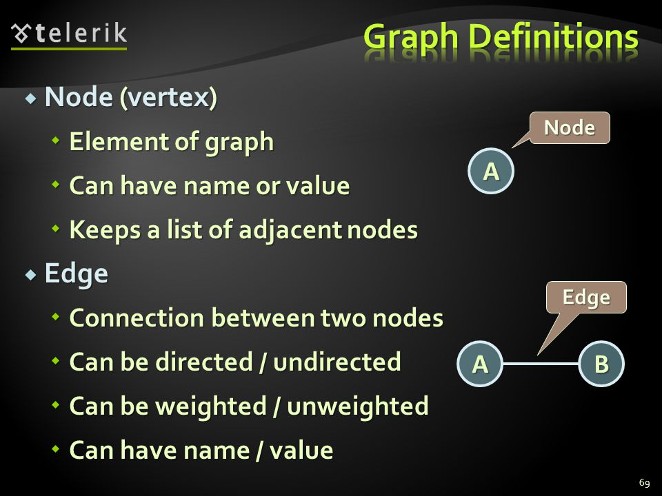  Node (vertex)  Element of graph  Can have name or value  Keeps a list of adjacent nodes  Edge  Connection between two nodes  Can be directed / undirected  Can be weighted / unweighted  Can have name / value A Node A Edge B 69