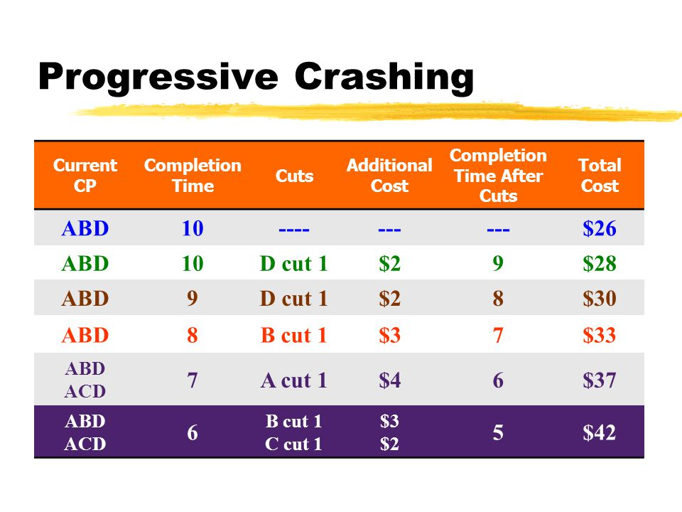 Progressive Crashing Current CP Completion Time Cuts Additional Cost Completion Time After Cuts Total Cost ABD10------- $26 ABD10D cut 1$29$28 ABD9D cut 1$28$30 ABD8B cut 1$37$33 ABD ACD 7A cut 1$46$37 ABD ACD 6 B cut 1 C cut 1 $3 $2 5$42