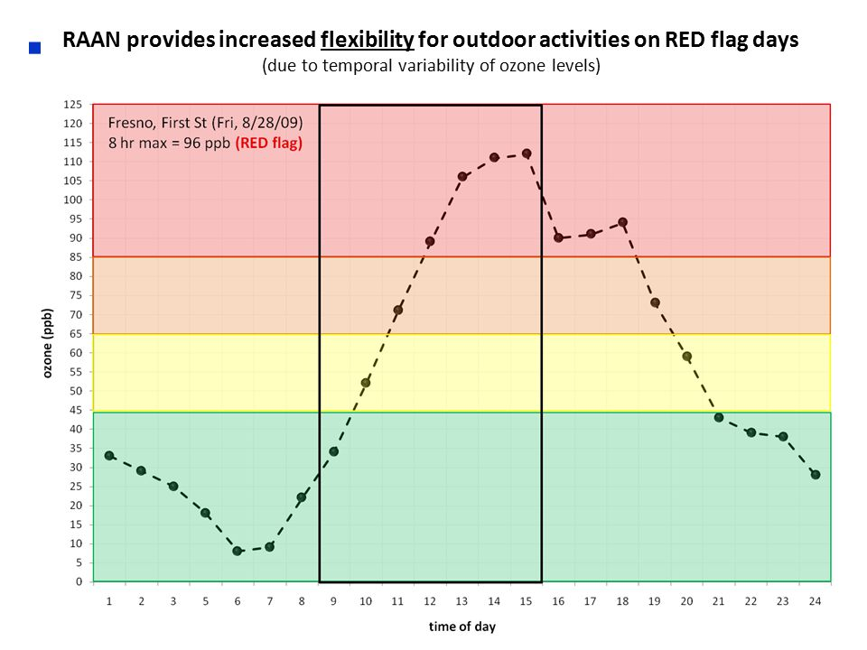 RAAN provides increased flexibility for outdoor activities on RED flag days (due to temporal variability of ozone levels)