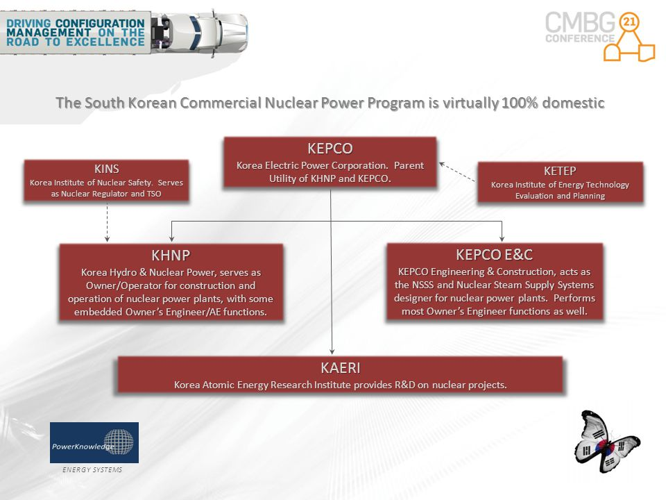 ENERGY SYSTEMS The South Korean Commercial Nuclear Power Program is virtually 100% domestic KHNP Korea Hydro & Nuclear Power, serves as Owner/Operator for construction and operation of nuclear power plants, with some embedded Owner's Engineer/AE functions.