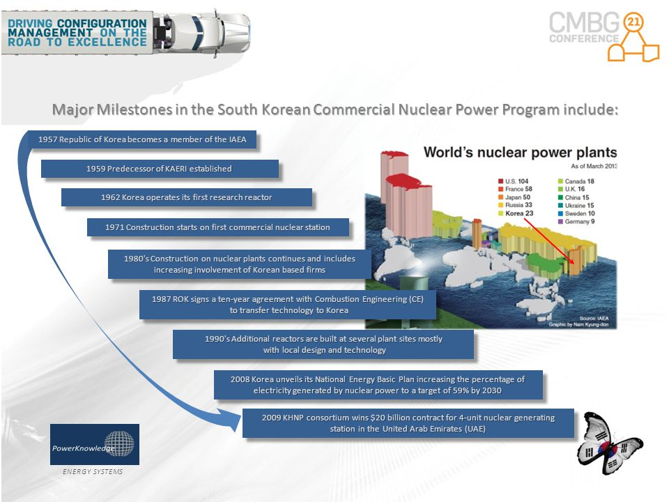 ENERGY SYSTEMS Major Milestones in the South Korean Commercial Nuclear Power Program include: 1959 Predecessor of KAERI established 1962 Korea operates its first research reactor 1971 Construction starts on first commercial nuclear station 1990 s Additional reactors are built at several plant sites mostly with local design and technology with local design and technology 1990 s Additional reactors are built at several plant sites mostly with local design and technology with local design and technology 2008 Korea unveils its National Energy Basic Plan increasing the percentage of electricity generated by nuclear power to a target of 59% by 2030 2009 KHNP consortium wins $20 billion contract for 4-unit nuclear generating station in the United Arab Emirates (UAE) 1987 ROK signs a ten-year agreement with Combustion Engineering (CE) to transfer technology to Korea to transfer technology to Korea 1987 ROK signs a ten-year agreement with Combustion Engineering (CE) to transfer technology to Korea to transfer technology to Korea 1980 s Construction on nuclear plants continues and includes increasing involvement of Korean based firms 1957 Republic of Korea becomes a member of the IAEA