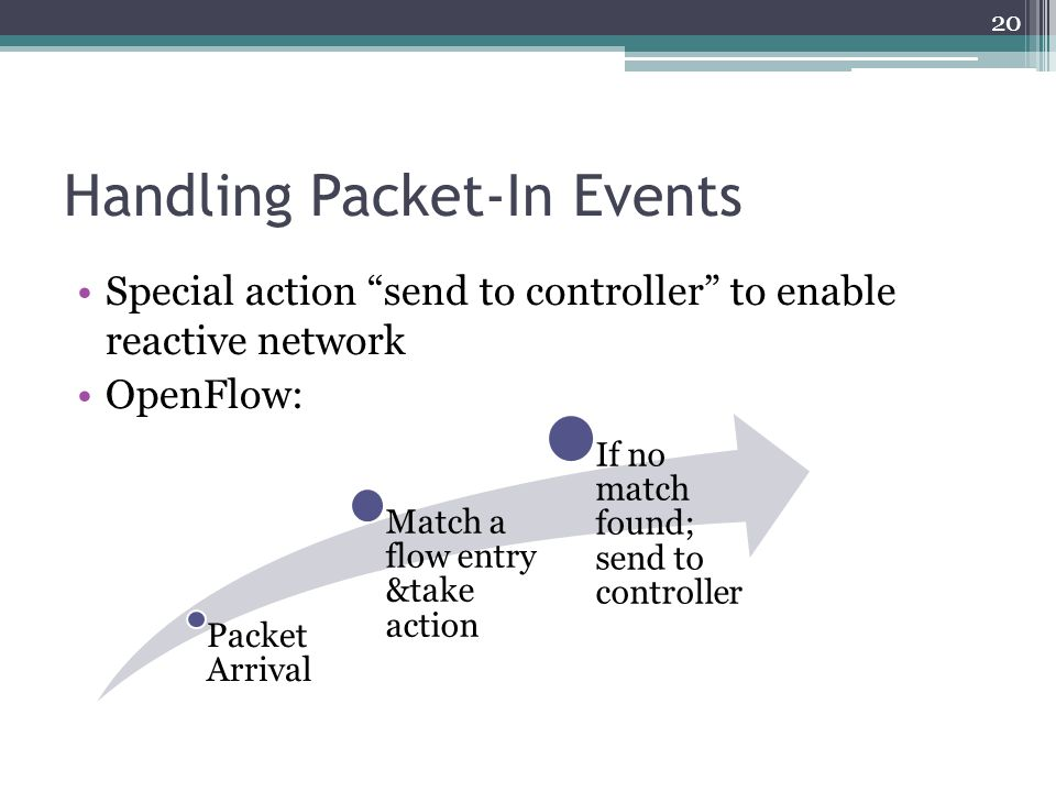"""Handling Packet-In Events Special action """"send to controller"""" to enable reactive network OpenFlow: Packet Arrival Match a flow entry &take action If n"""