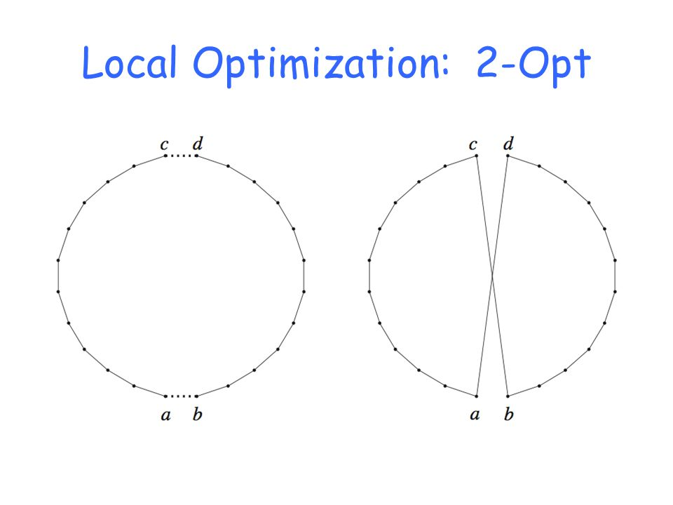 Local Optimization: 2-Opt