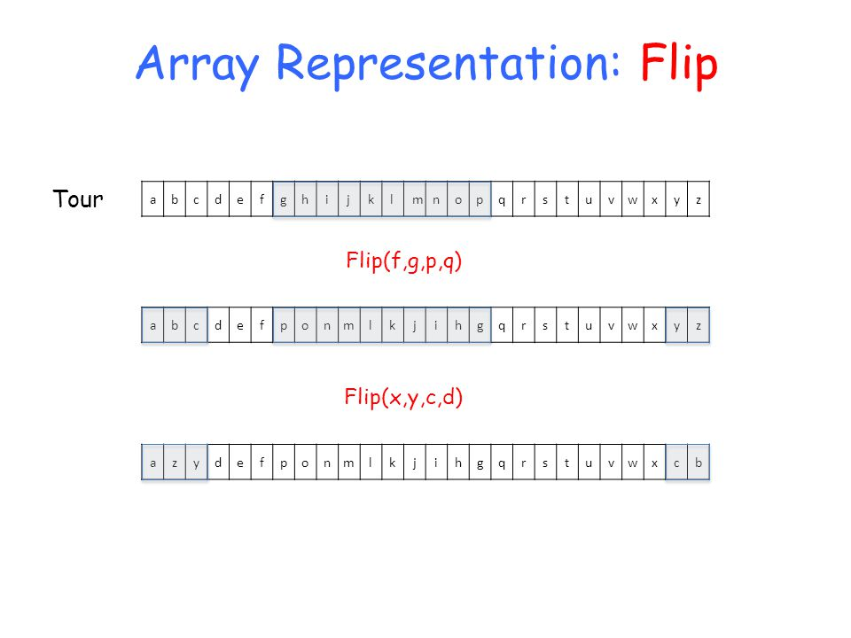Array Representation: Flip abcdefghijklmnopqrstuvwxyz Tour Flip(f,g,p,q) abcdefponmlkjihgqrstuvwxyz Flip(x,y,c,d) azydefponmlkjihgqrstuvwxcb