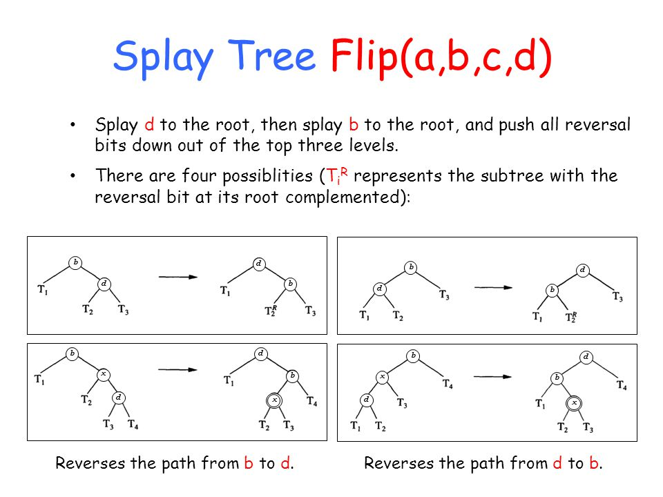 Splay Tree Flip(a,b,c,d) Splay d to the root, then splay b to the root, and push all reversal bits down out of the top three levels.