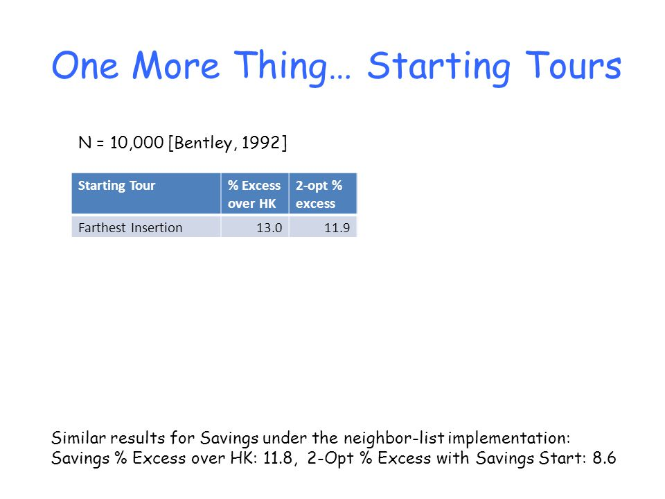 Starting ToursOne More Thing… Starting Tour% Excess over HK 2-opt % excess Start Secs 2-opt Secs Total Secs Farthest Insertion13.011.97689165 Farthest Addition+13.211.8385290 Random Insertion14.812.35772129 Random Addition15.211.8163147 Approx.