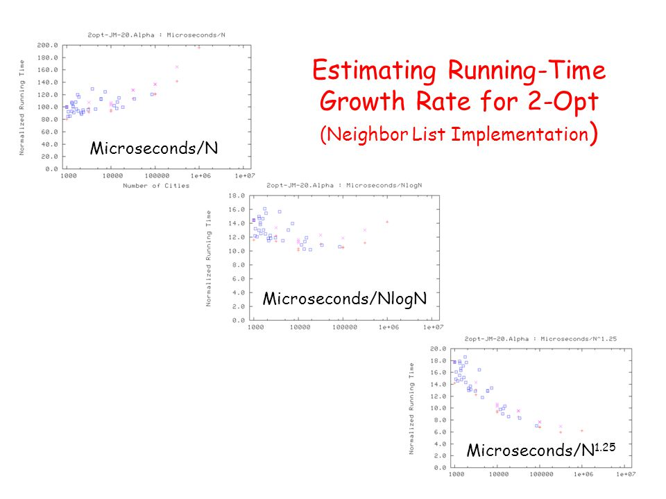Microseconds/N Microseconds/N 1.25 Microseconds/NlogN Estimating Running-Time Growth Rate for 2-Opt (Neighbor List Implementation )