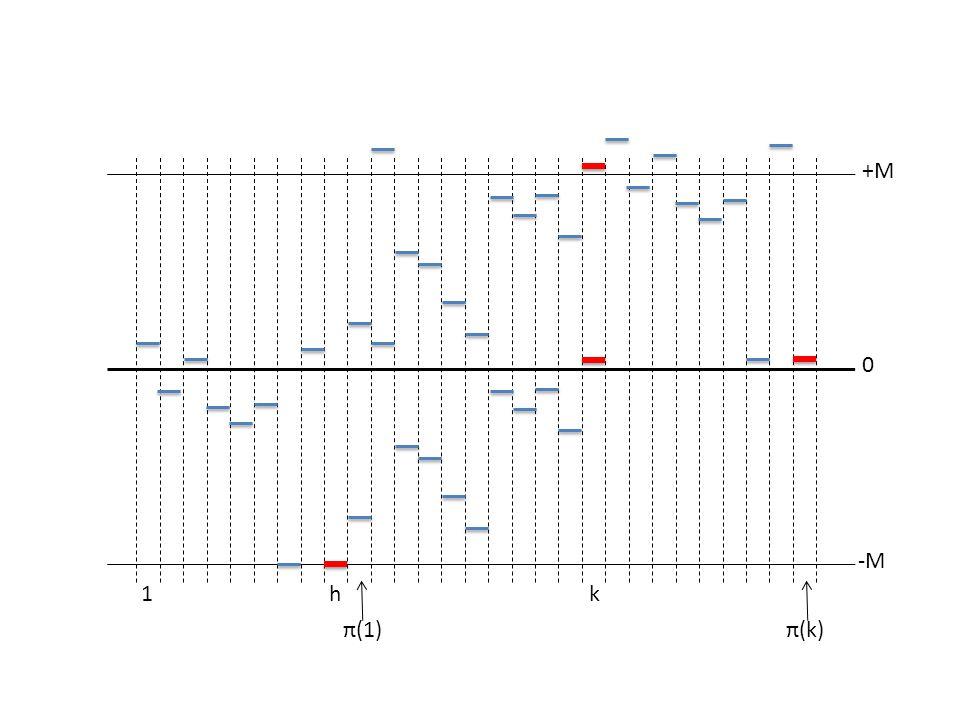 0 +M -M 1hk π(1)π(k)