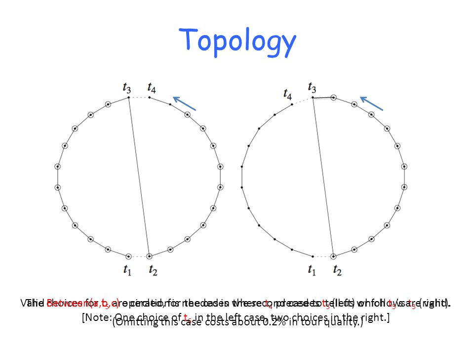 Valid choices for t 5 are circled, for the cases where t 4 precedes t 3 (left) or follows t 3 (right).