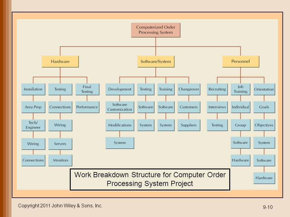 Copyright 2011 John Wiley & Sons, Inc. 9-10 Work Breakdown Structure for Computer Order Processing System Project