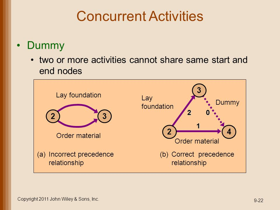 Concurrent Activities Dummy two or more activities cannot share same start and end nodes Copyright 2011 John Wiley & Sons, Inc. 9-22 23 Lay foundation