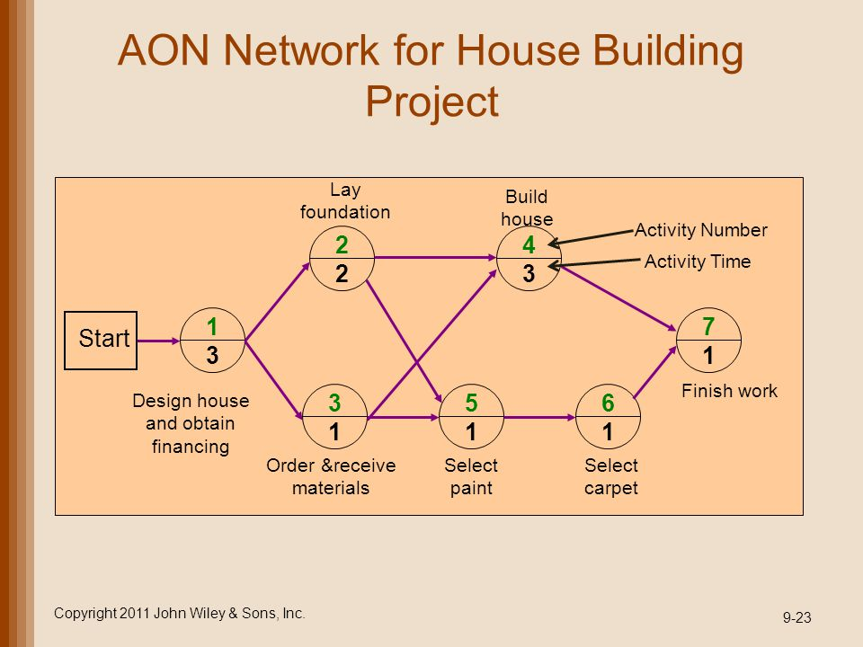 AON Network for House Building Project Copyright 2011 John Wiley & Sons, Inc. 9-23 1 3 2 2 4 3 3 1 5 1 6 1 7 1 Start Design house and obtain financing